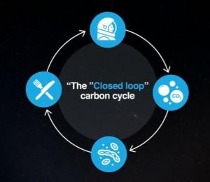 closed loop carbon cycle