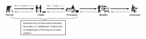 La chaîne de valeur