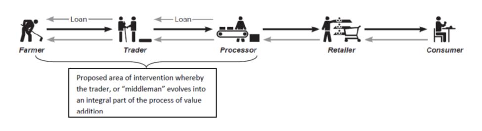 value-chain