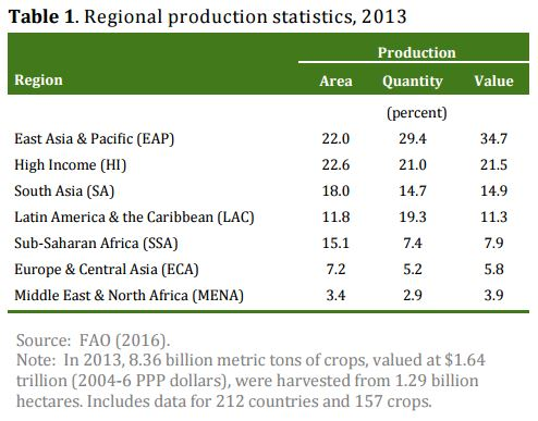 Regional Crop Production statistics, 2013. Source: FAO (2016)