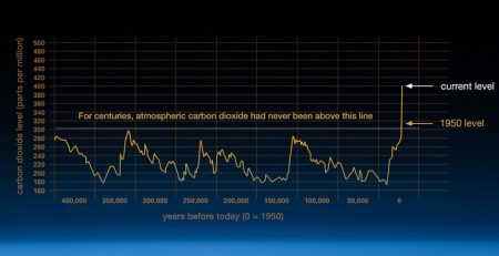 Nasa atmospheric CO2 levels ice core