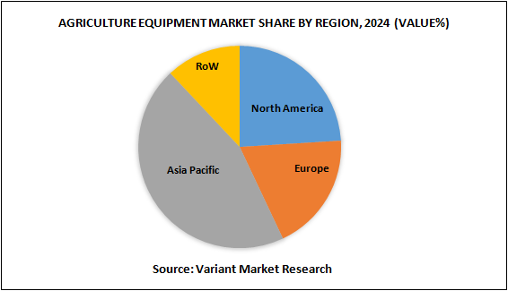 Ag Equipment market share
