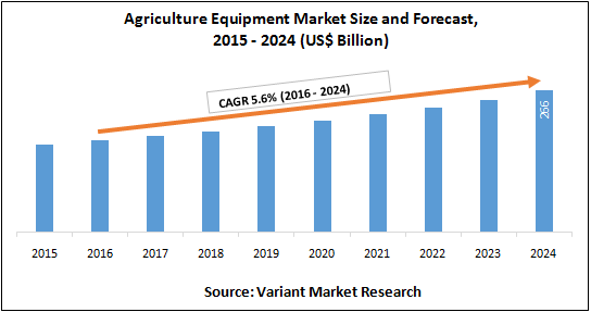 Ag equipment market size and forecast