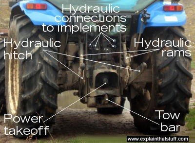 PTO and Key Parts of the Tractor